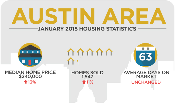 Austin, TX January 2015 Housing Stats